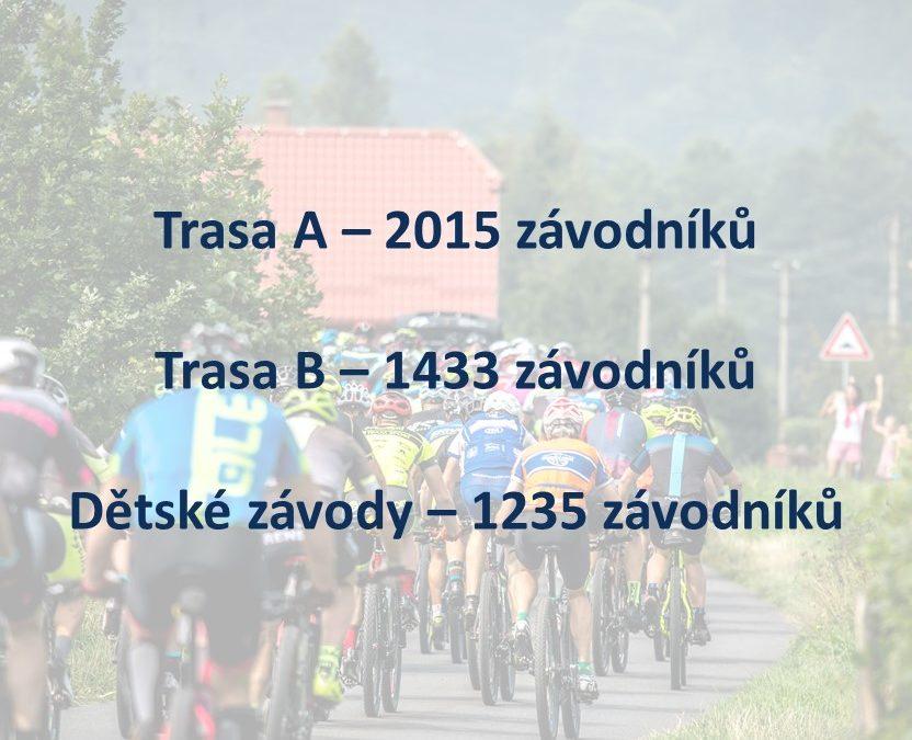 Celkem 4 683 závodníků již v cíli závodu!